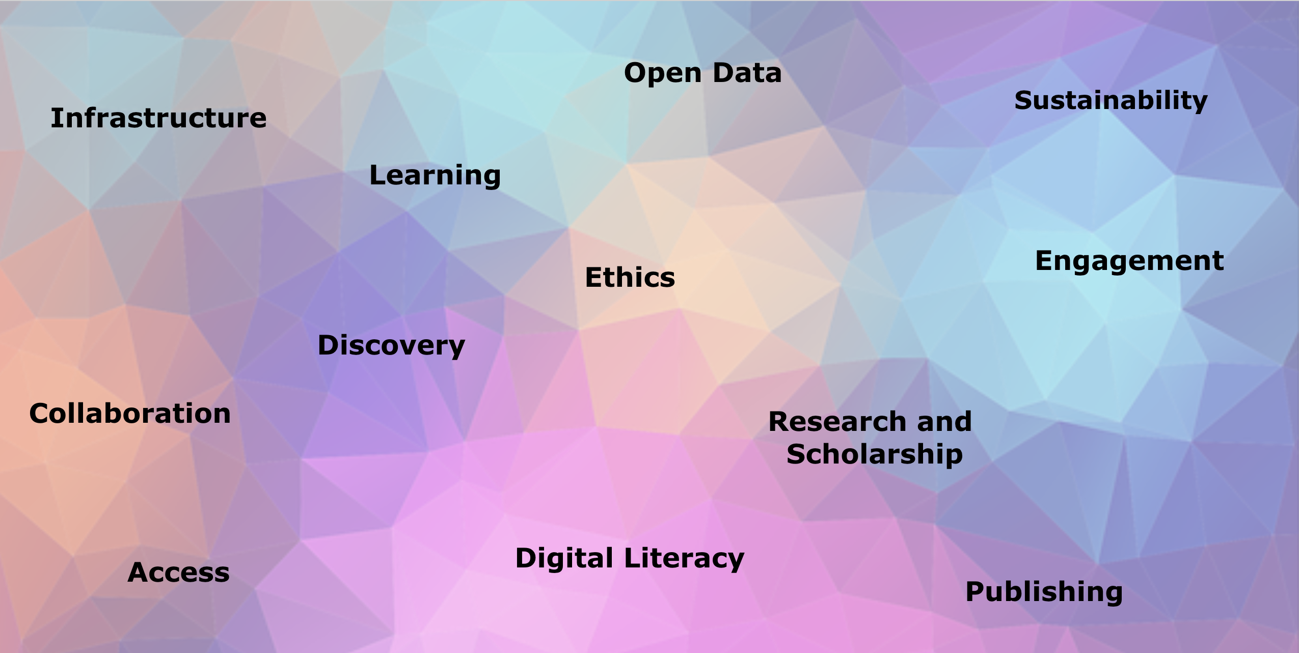The picture is a multicolored background with topical words scattered across it. The words are: infrastructure, learning, collaboration, discovery, access, open data, ethics, digital literacy, research and scholarship, sustainability, engagement, and publishing.